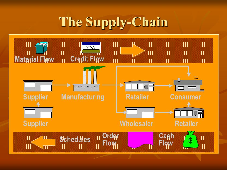 The Supply-Chain Material Flow Credit Flow Supplier Manufacturing