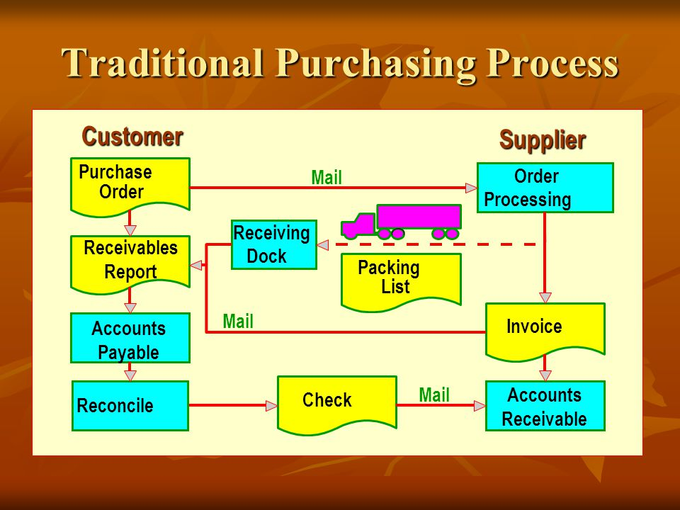 Traditional Purchasing Process