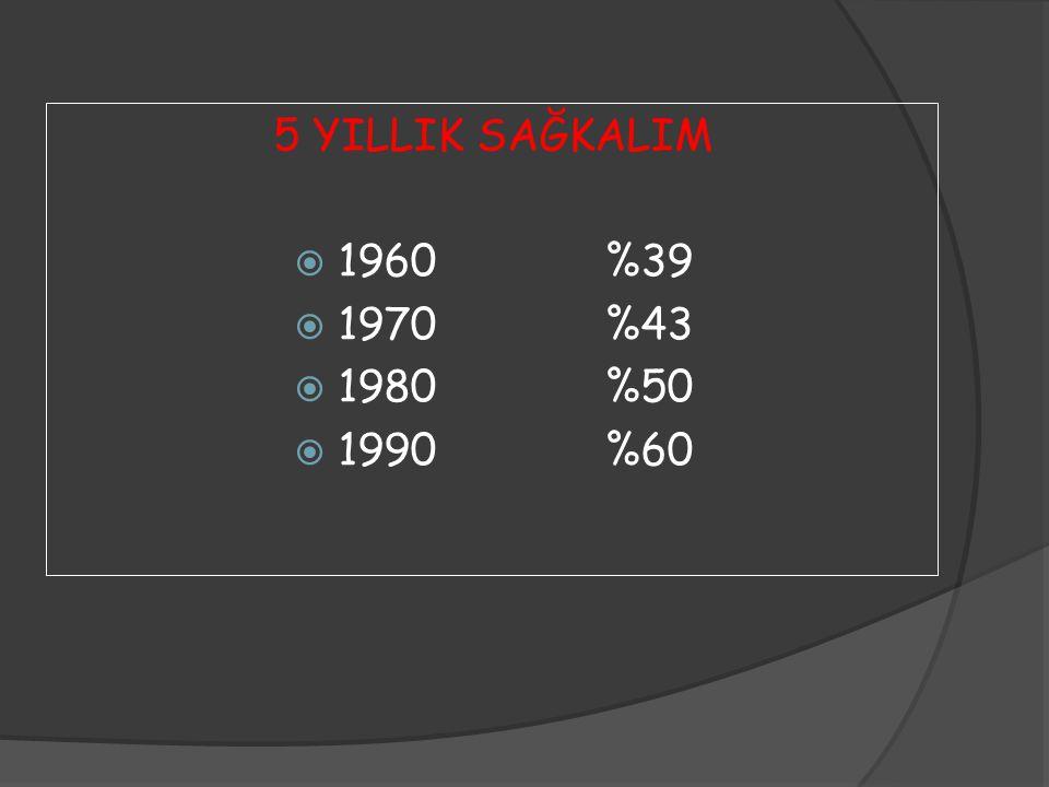 5 YILLIK SAĞKALIM 1960 %39 1970 %43 1980 %50 1990 %60