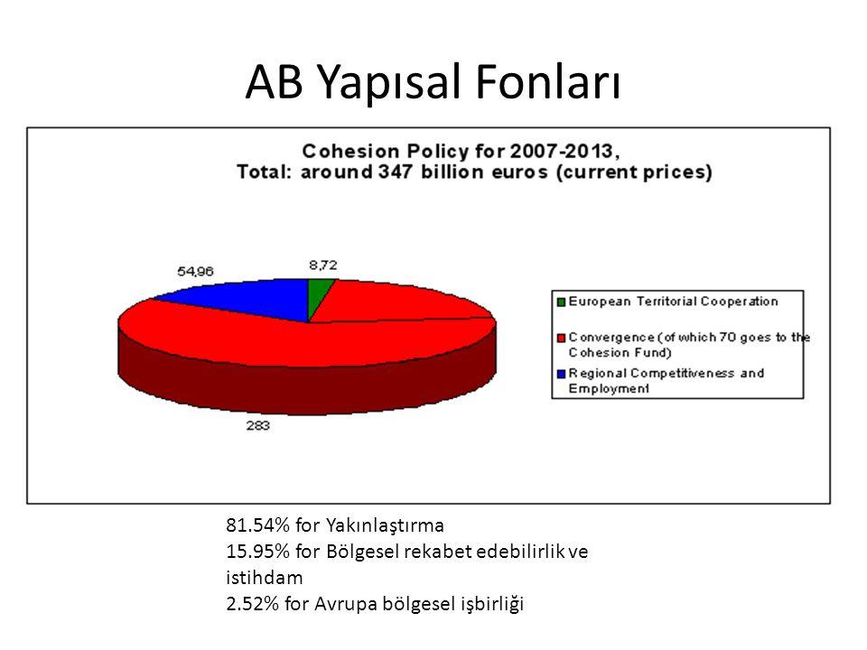 AB Yapısal Fonları 81.54% for Yakınlaştırma