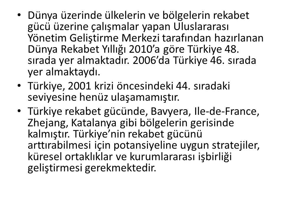 Dünya üzerinde ülkelerin ve bölgelerin rekabet gücü üzerine çalışmalar yapan Uluslararası Yönetim Geliştirme Merkezi tarafından hazırlanan Dünya Rekabet Yıllığı 2010'a göre Türkiye 48. sırada yer almaktadır. 2006'da Türkiye 46. sırada yer almaktaydı.