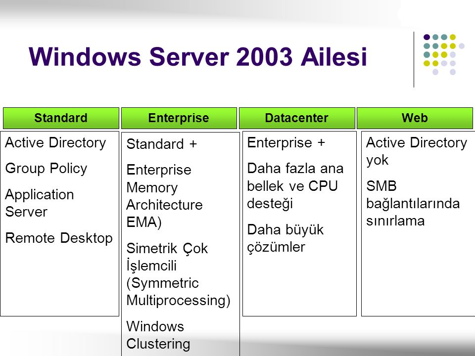 Windows Server 2003 Ailesi Active Directory Group Policy