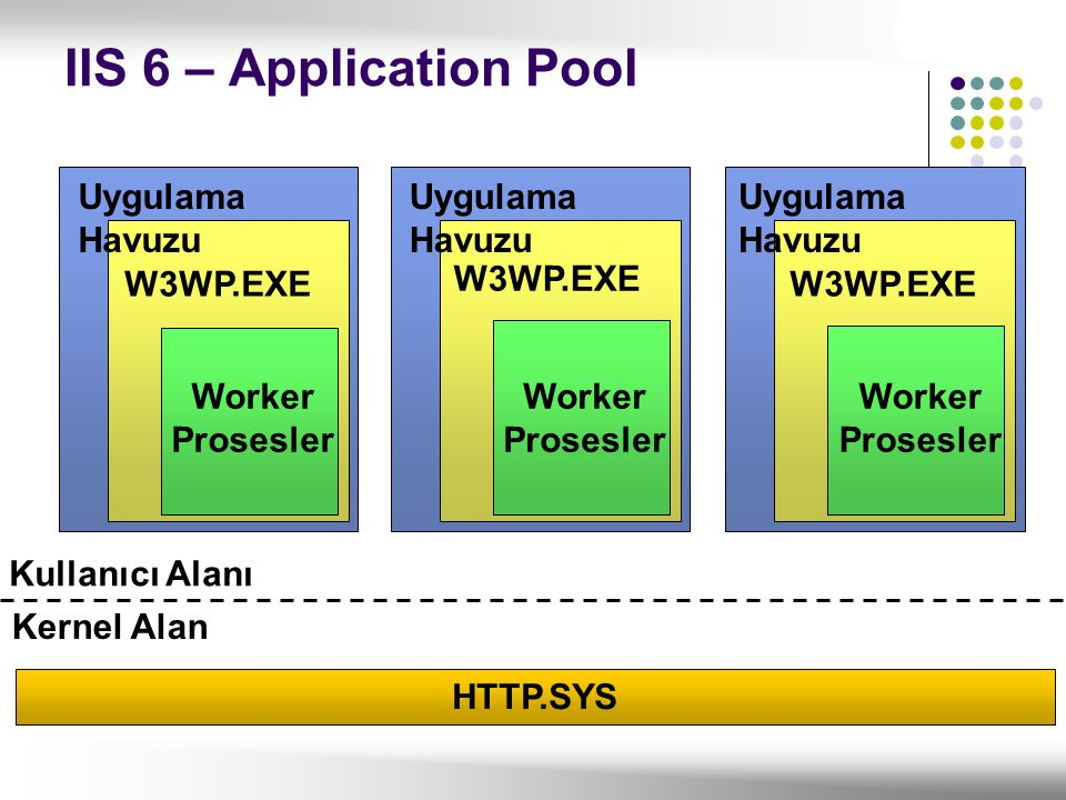 IIS 6 – Application Pool Uygulama Havuzu Uygulama Havuzu