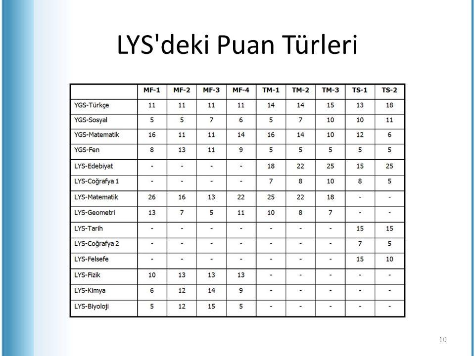 LYS deki Puan Türleri