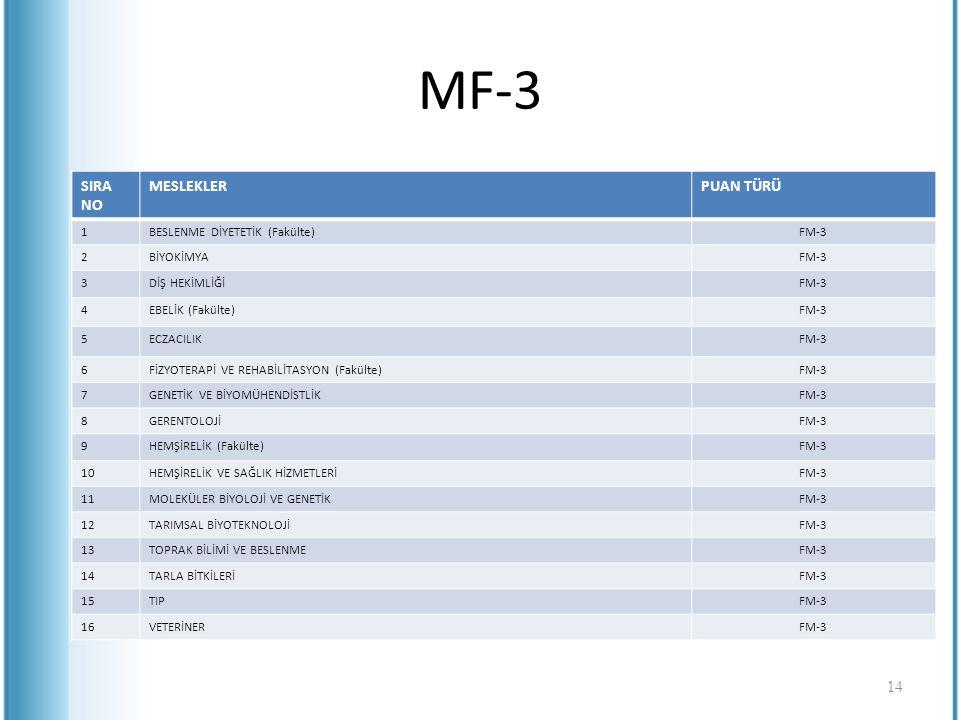 MF-3 SIRA NO MESLEKLER PUAN TÜRÜ 1 BESLENME DİYETETİK (Fakülte) FM-3 2