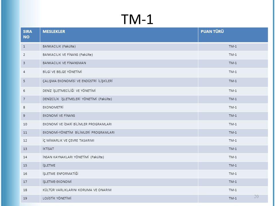 TM-1 SIRA NO MESLEKLER PUAN TÜRÜ 1 BANKACILIK (Fakülte) TM-1 2