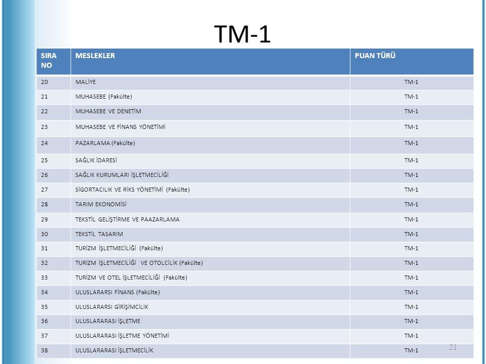 TM-1 SIRA NO MESLEKLER PUAN TÜRÜ 20 MALİYE TM-1 21 MUHASEBE (Fakülte)