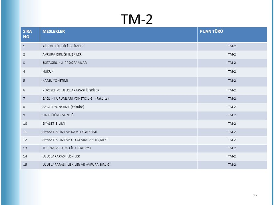 TM-2 SIRA NO MESLEKLER PUAN TÜRÜ 1 AİLE VE TÜKETİCİ BİLİMLERİ TM-2 2
