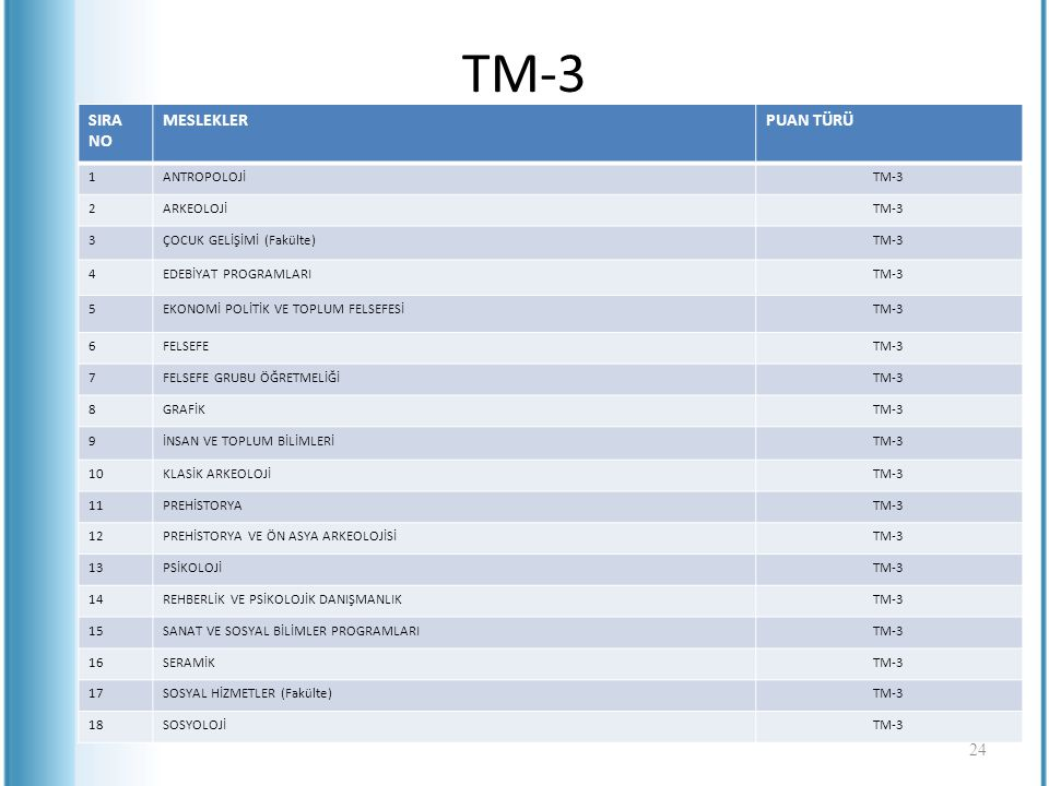 TM-3 SIRA NO MESLEKLER PUAN TÜRÜ 1 ANTROPOLOJİ TM-3 2 ARKEOLOJİ 3