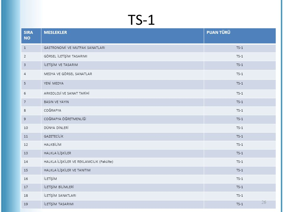 TS-1 SIRA NO MESLEKLER PUAN TÜRÜ 1 GASTRONOMİ VE MUTFAK SANATLARI TS-1