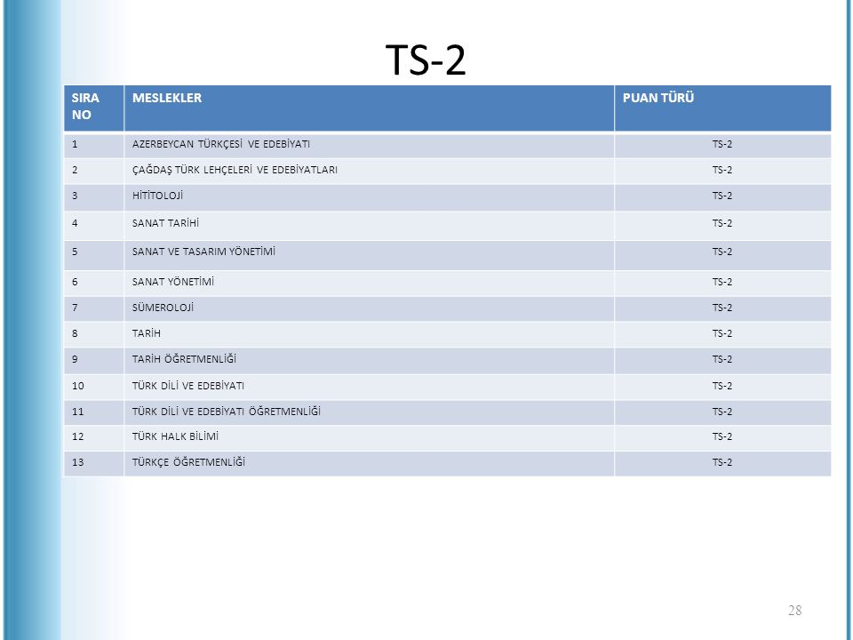 TS-2 SIRA NO MESLEKLER PUAN TÜRÜ 1 AZERBEYCAN TÜRKÇESİ VE EDEBİYATI