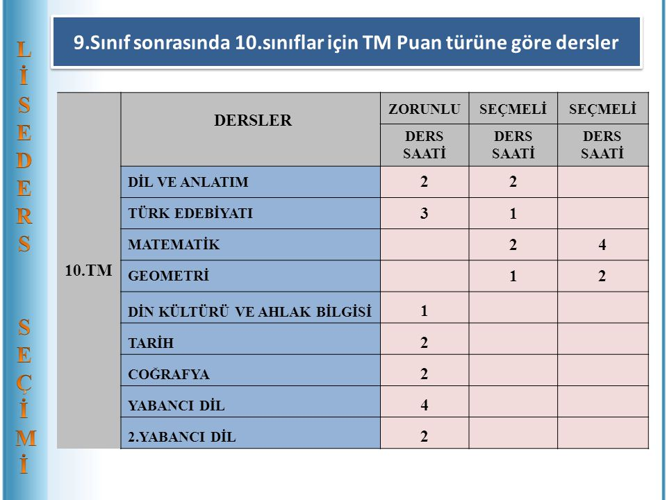 9.Sınıf sonrasında 10.sınıflar için TM Puan türüne göre dersler