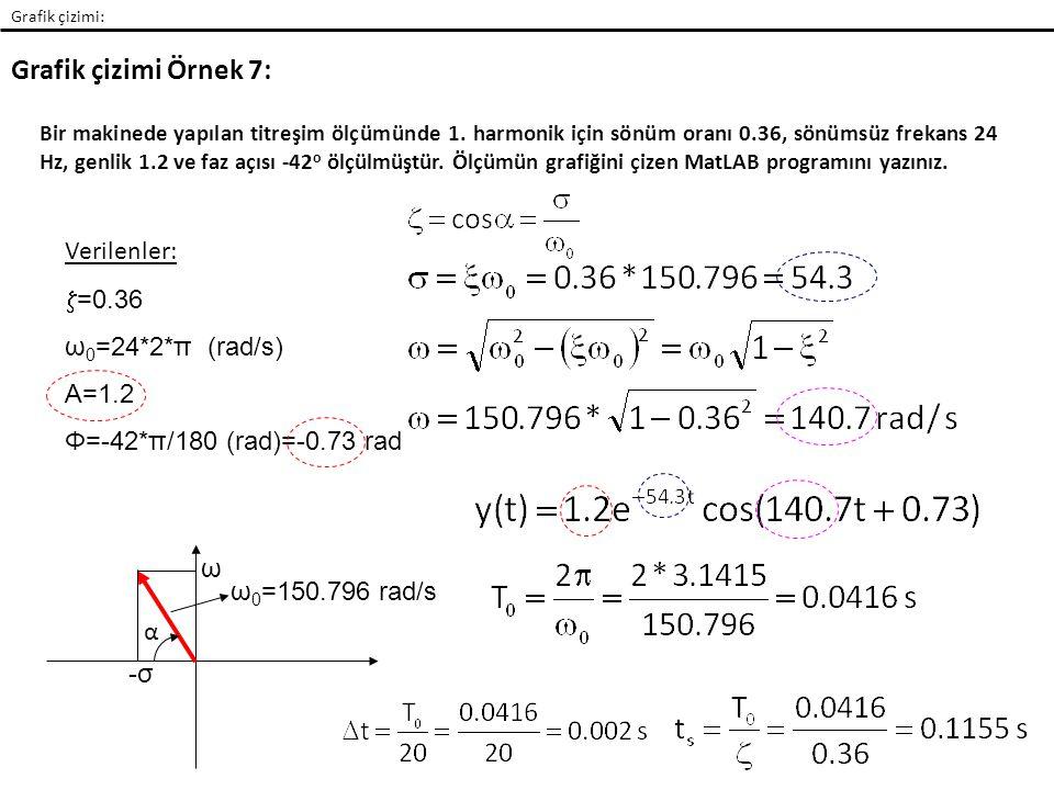 Grafik çizimi Örnek 7: Verilenler: z=0.36 ω0=24*2*π (rad/s) A=1.2