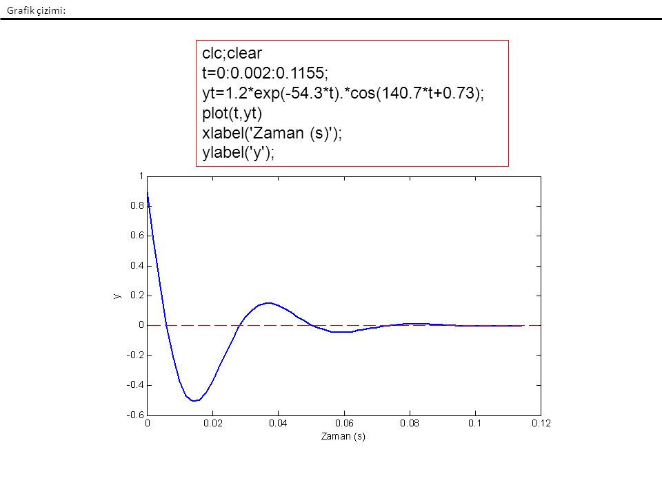 yt=1.2*exp(-54.3*t).*cos(140.7*t+0.73); plot(t,yt)