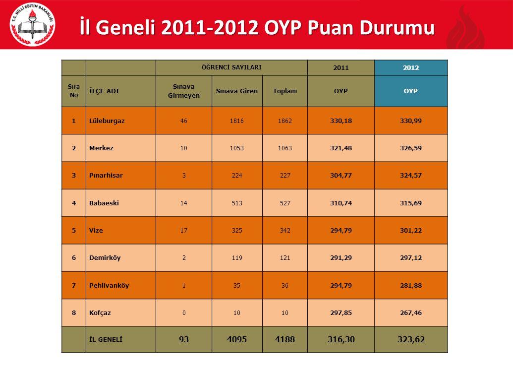İl Geneli 2011-2012 OYP Puan Durumu