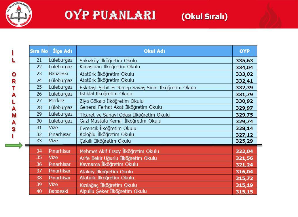 OYP Puanlari (Okul Sıralı)