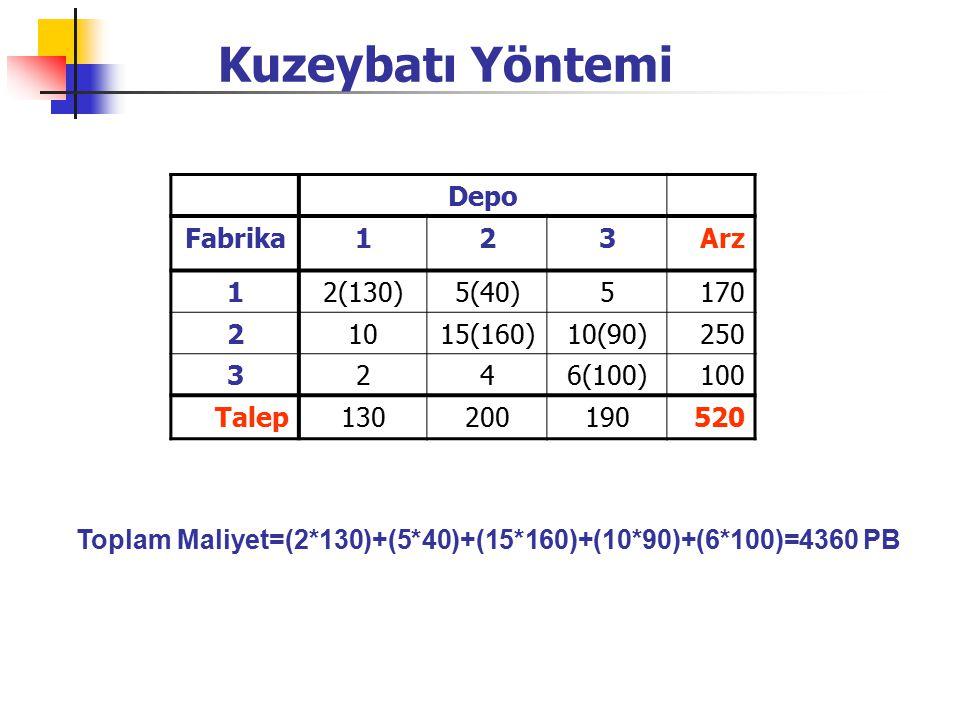 Kuzeybatı Yöntemi Depo Fabrika 1 2 3 Arz 2(130) 5(40) 5 170 10 15(160)