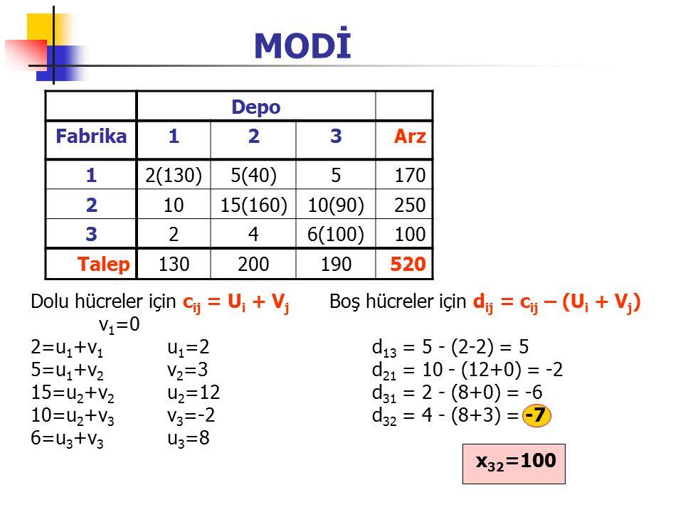 MODİ Depo Fabrika 1 2 3 Arz 2(130) 5(40) 5 170 10 15(160) 10(90) 250 4