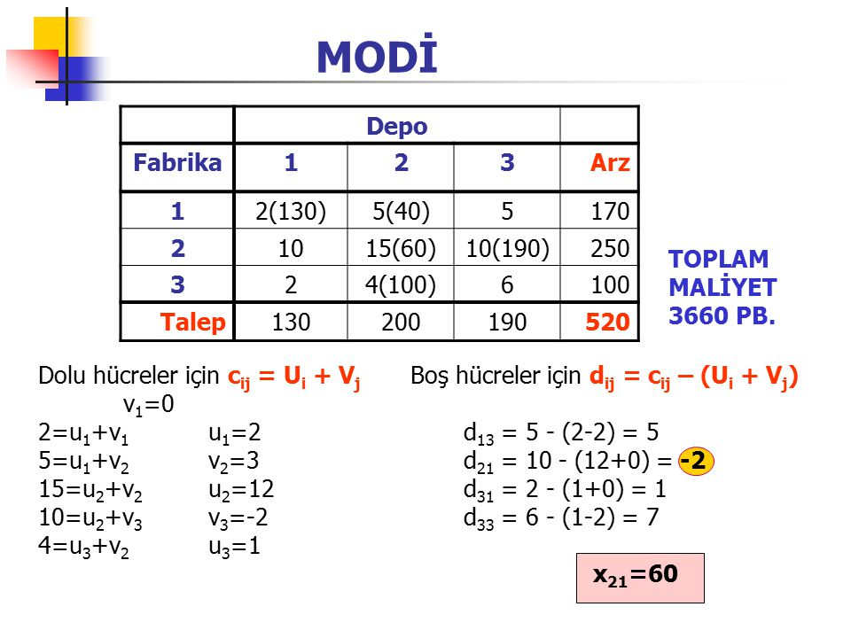 MODİ Depo Fabrika 1 2 3 Arz 2(130) 5(40) 5 170 10 15(60) 10(190) 250