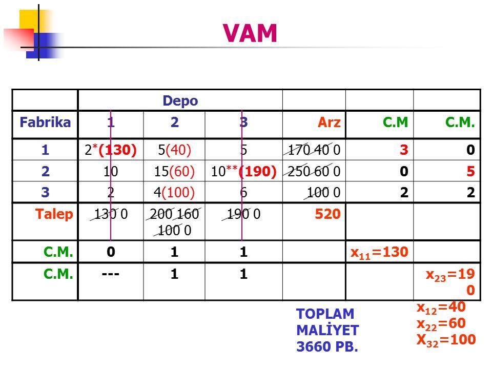 VAM Depo Fabrika 1 2 3 Arz C.M C.M. 2*(130) 5(40) 5 170 40 0 10 15(60)
