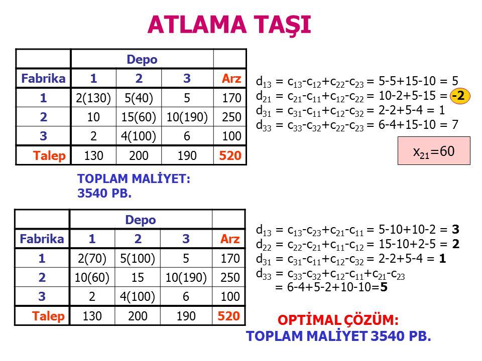 ATLAMA TAŞI x21=60 OPTİMAL ÇÖZÜM: TOPLAM MALİYET 3540 PB. Depo Fabrika