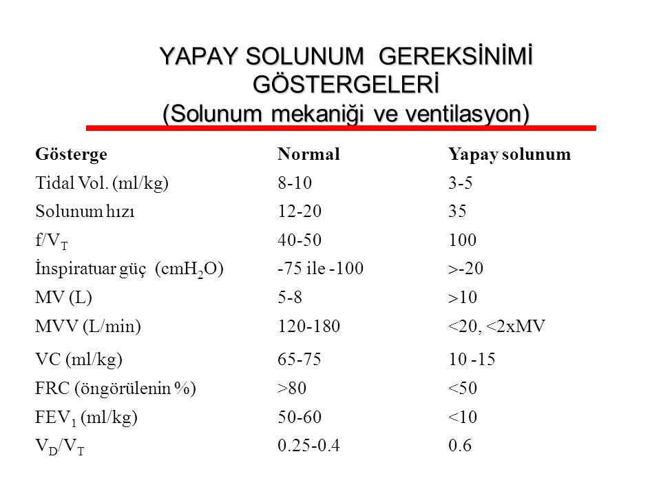 YAPAY SOLUNUM GEREKSİNİMİ GÖSTERGELERİ (Solunum mekaniği ve ventilasyon)