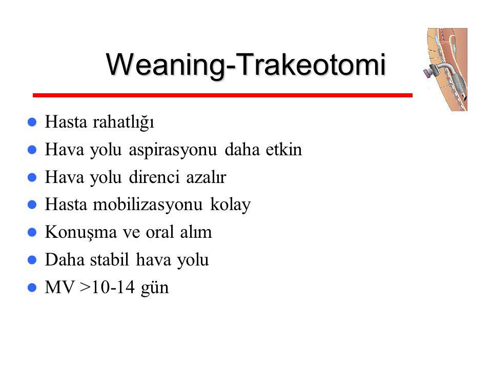 Weaning-Trakeotomi Hasta rahatlığı Hava yolu aspirasyonu daha etkin