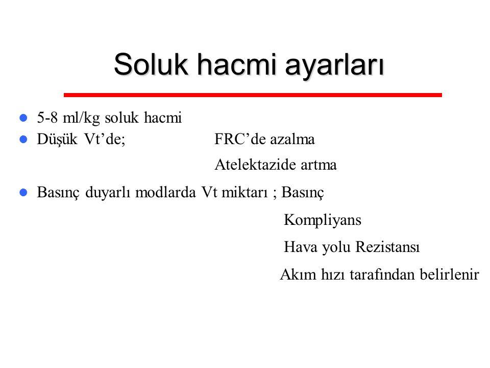Soluk hacmi ayarları 5-8 ml/kg soluk hacmi Düşük Vt'de; FRC'de azalma