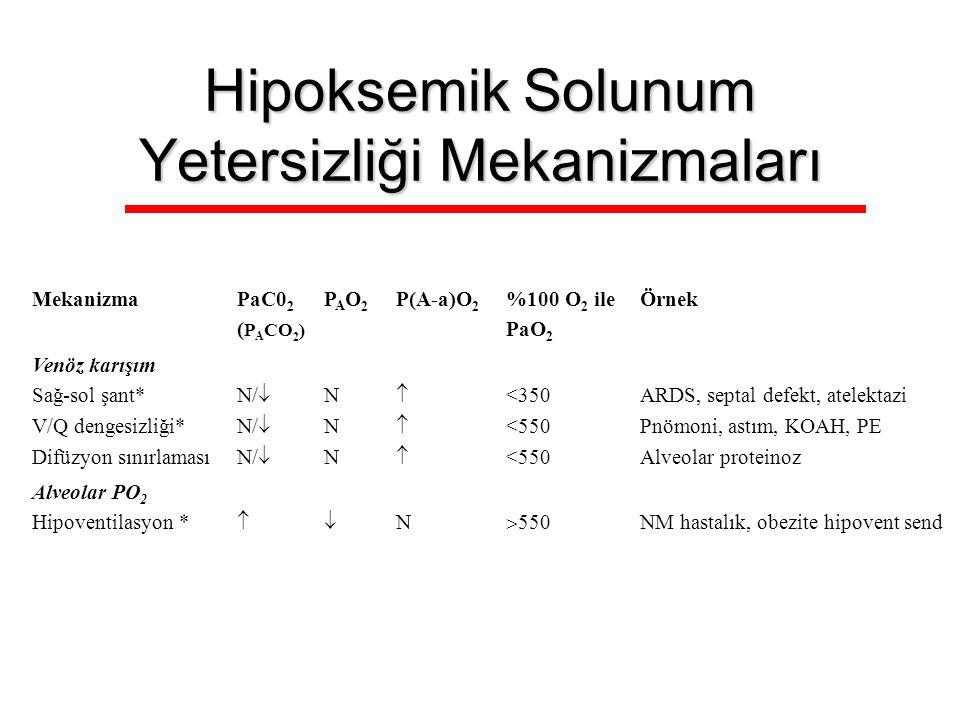 Hipoksemik Solunum Yetersizliği Mekanizmaları