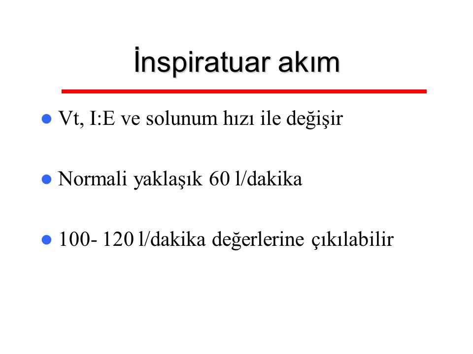 İnspiratuar akım Vt, I:E ve solunum hızı ile değişir