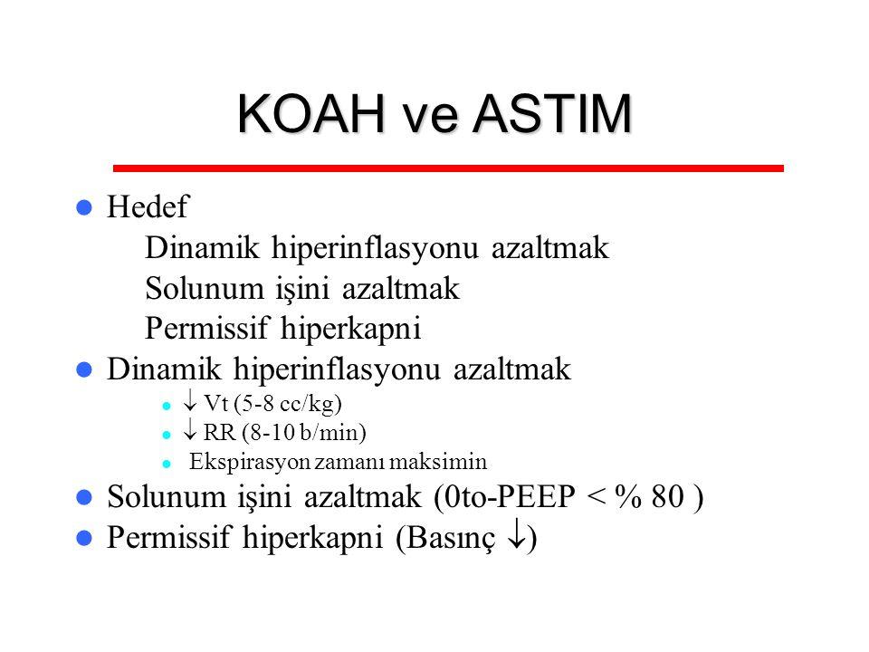KOAH ve ASTIM Hedef Dinamik hiperinflasyonu azaltmak