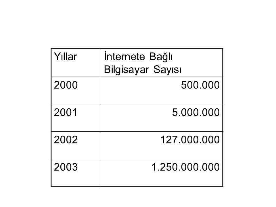 Yıllar İnternete Bağlı Bilgisayar Sayısı. 2000. 500.000. 2001. 5.000.000. 2002. 127.000.000. 2003.