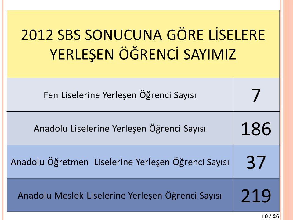 7 186 37 219 2012 SBS SONUCUNA GÖRE LİSELERE YERLEŞEN ÖĞRENCİ SAYIMIZ