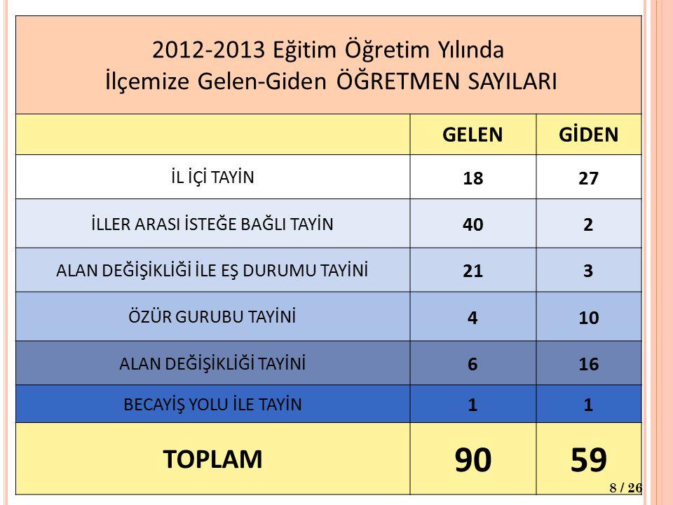 2012-2013 Eğitim Öğretim Yılında İlçemize Gelen-Giden ÖĞRETMEN SAYILARI
