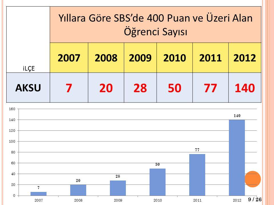 Yıllara Göre SBS'de 400 Puan ve Üzeri Alan Öğrenci Sayısı