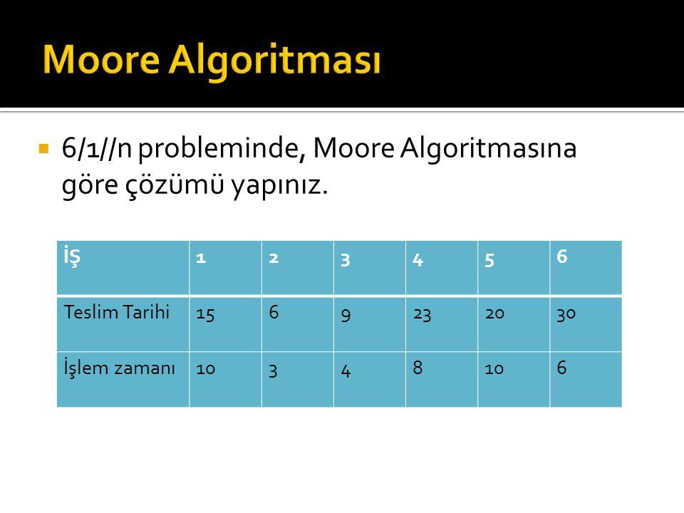 Moore Algoritması 6/1//n probleminde, Moore Algoritmasına göre çözümü yapınız. İŞ. 1. 2. 3. 4.