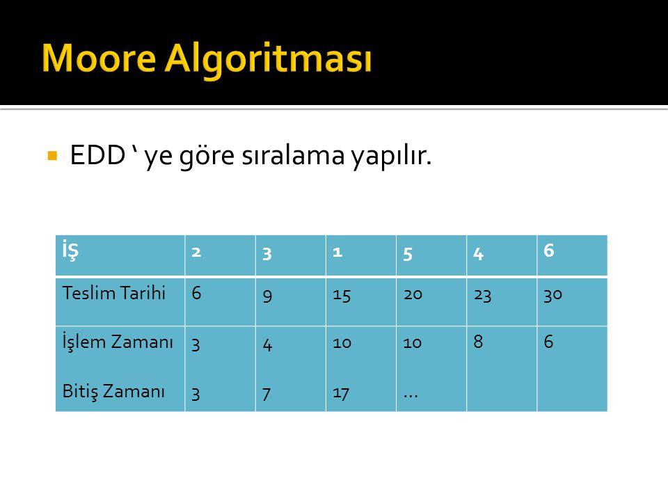 Moore Algoritması EDD ' ye göre sıralama yapılır. İŞ 2 3 1 5 4 6