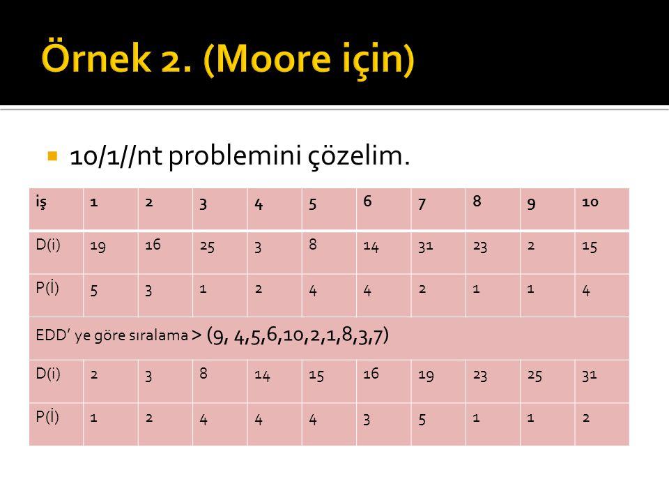 Örnek 2. (Moore için) 10/1//nt problemini çözelim. iş 1 2 3 4 5 6 7 8