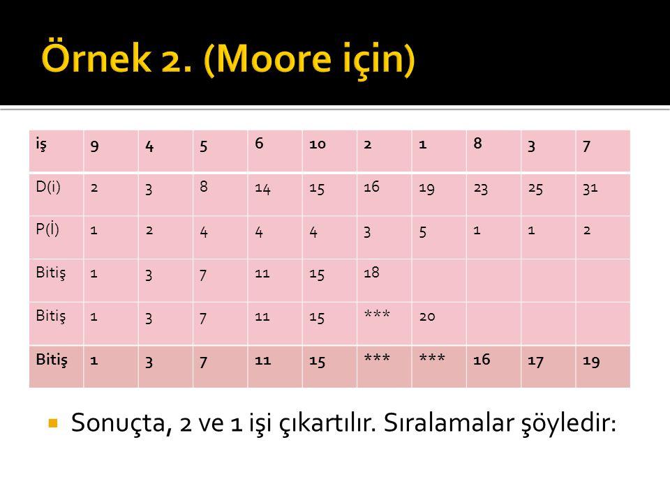 Örnek 2. (Moore için) iş. 9. 4. 5. 6. 10. 2. 1. 8. 3. 7. D(i) 14. 15. 16. 19. 23. 25.