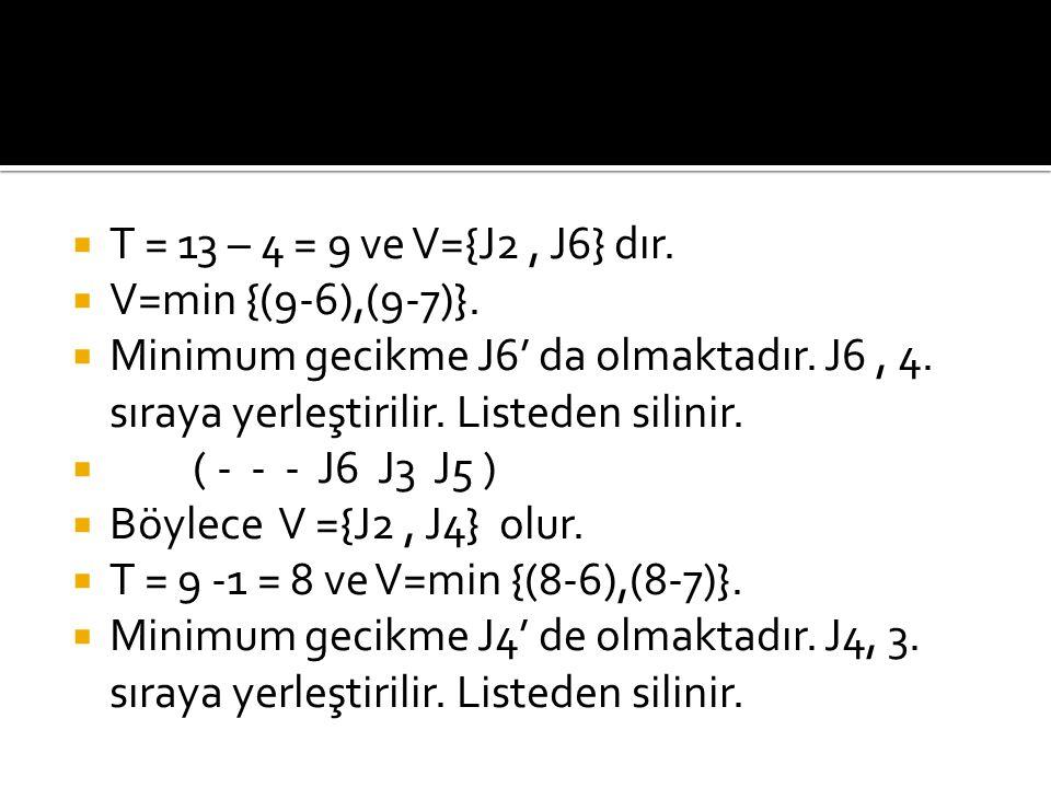 T = 13 – 4 = 9 ve V={J2 , J6} dır. V=min {(9-6),(9-7)}. Minimum gecikme J6' da olmaktadır. J6 , 4. sıraya yerleştirilir. Listeden silinir.