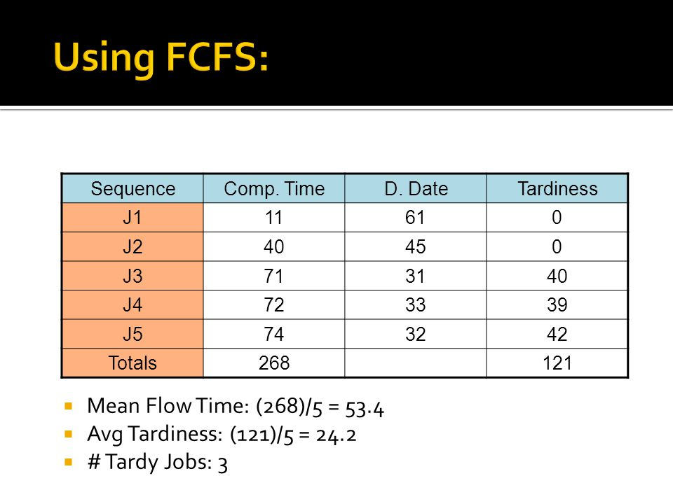 Using FCFS: Mean Flow Time: (268)/5 = 53.4