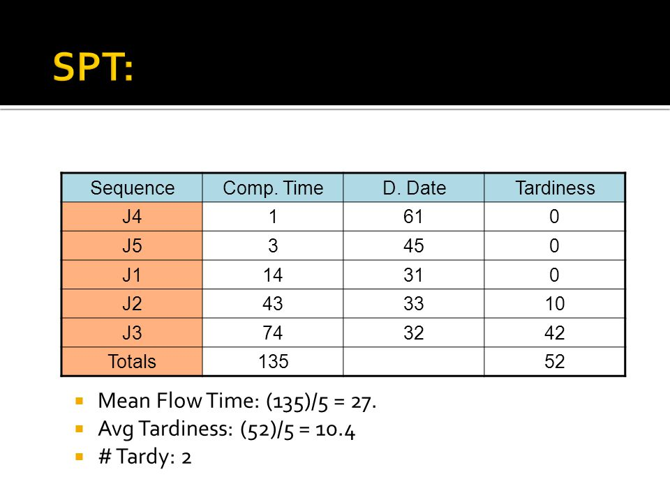 SPT: Mean Flow Time: (135)/5 = 27. Avg Tardiness: (52)/5 = 10.4