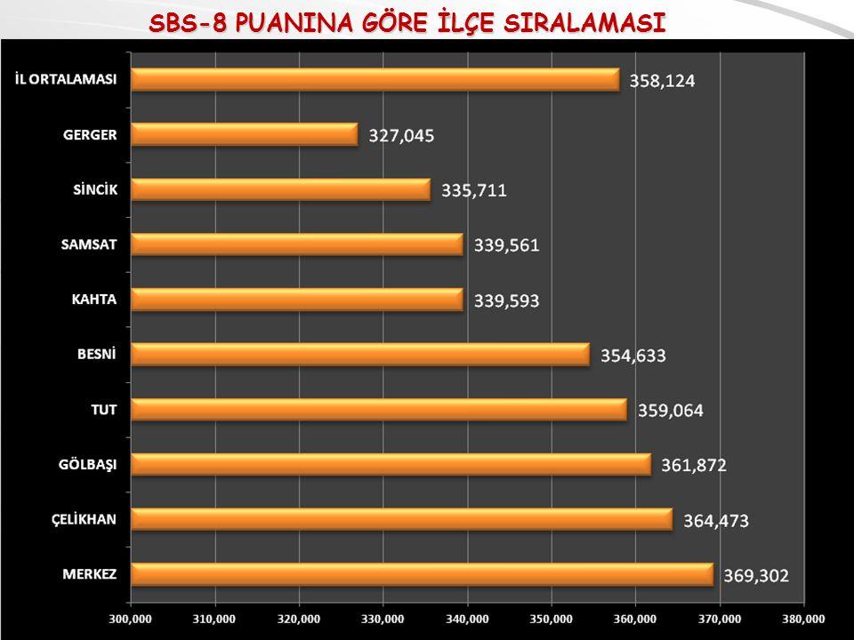 SBS-8 PUANINA GÖRE İLÇE SIRALAMASI