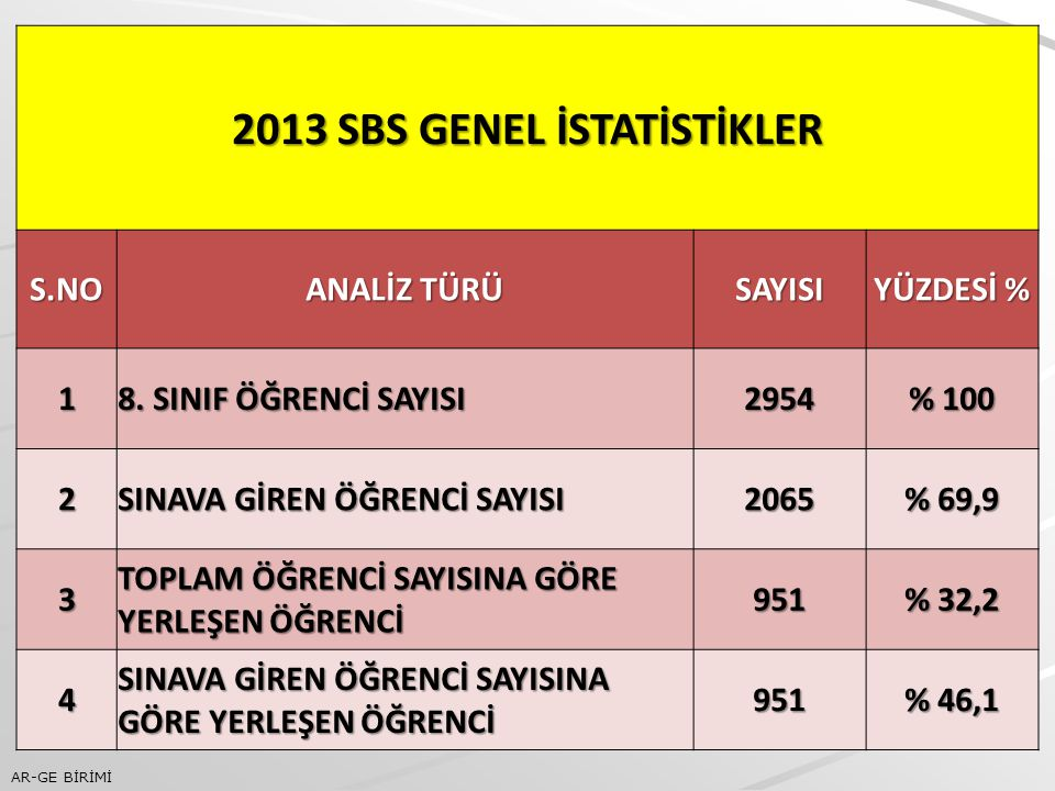 2013 SBS GENEL İSTATİSTİKLER