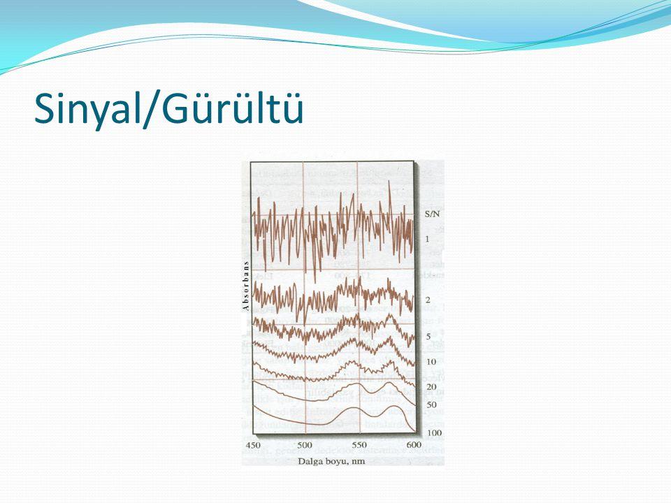 Sinyal/Gürültü