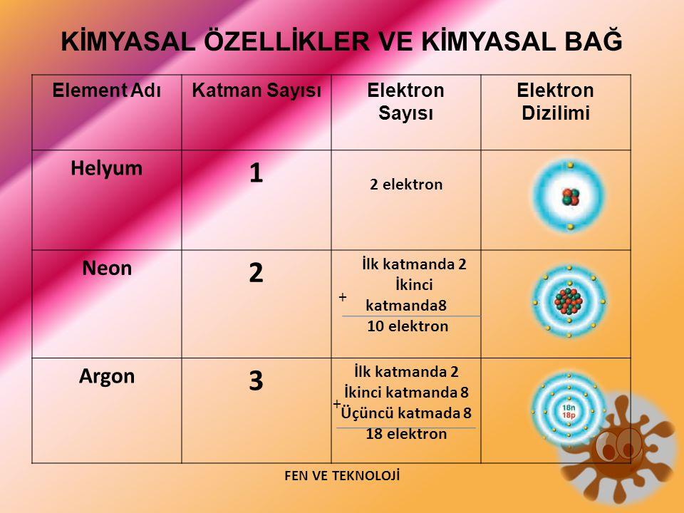 1 2 3 Helyum Neon Argon Element Adı Katman Sayısı Elektron Sayısı