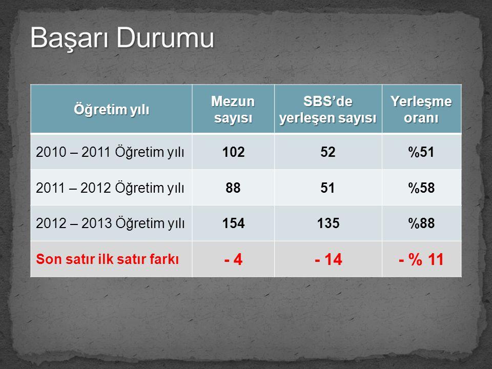 SBS'de yerleşen sayısı