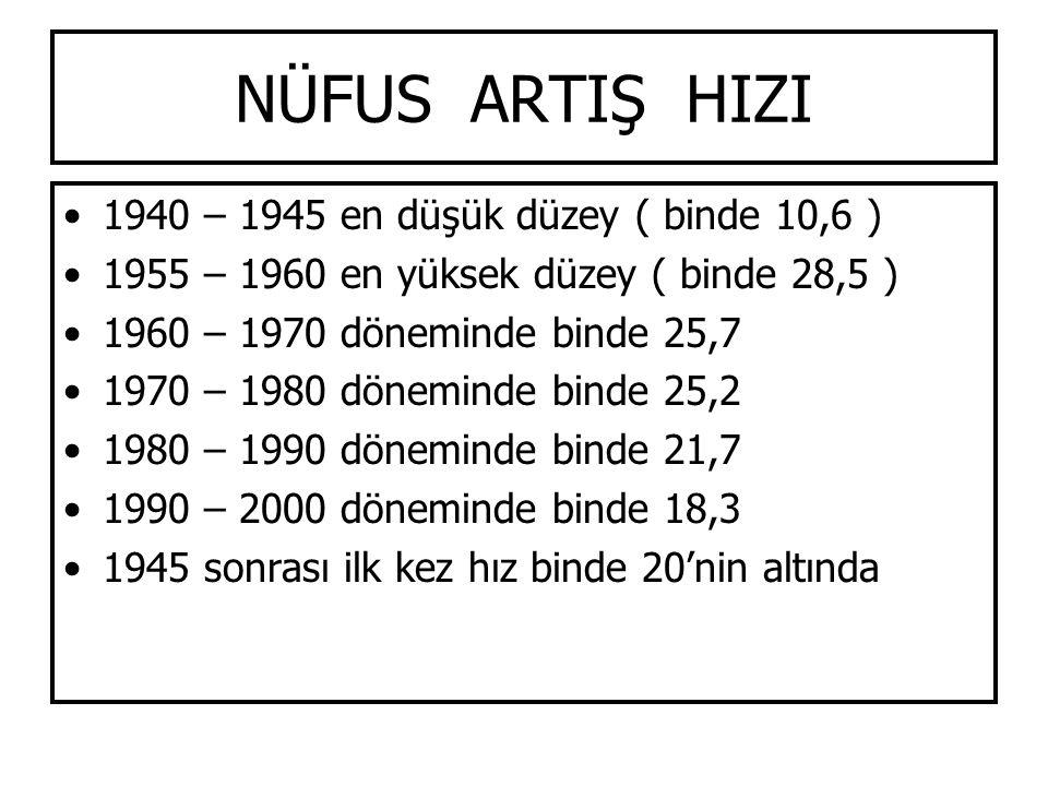 NÜFUS ARTIŞ HIZI 1940 – 1945 en düşük düzey ( binde 10,6 )