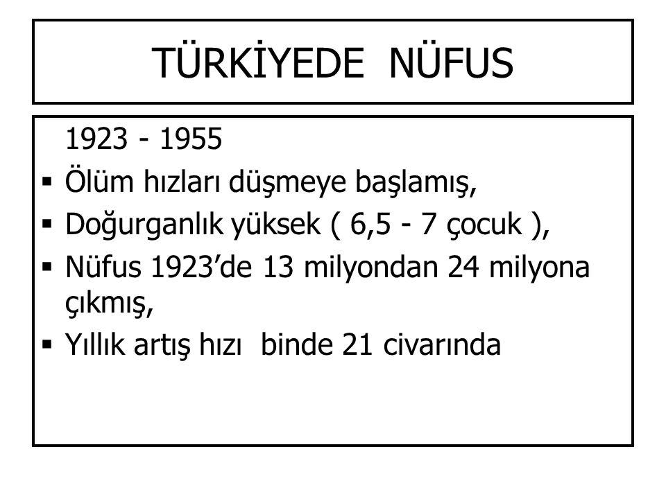 TÜRKİYEDE NÜFUS 1923 - 1955 Ölüm hızları düşmeye başlamış,