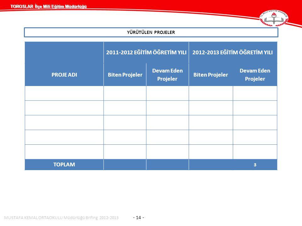 2011-2012 EĞİTİM ÖĞRETİM YILI 2012-2013 EĞİTİM ÖĞRETİM YILI PROJE ADI